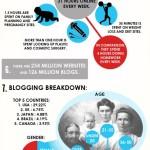 Infografik: 15 Fakten über das Internet