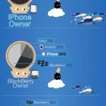 Infografik: Wie populär ist das iPhone