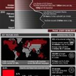 Infografik: The History of YouTube