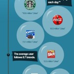Infografik: The Biggest Brands on Facebook