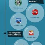 Infografik: The Biggest Brands on Facebook