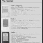 Infografik: Fakten, Zahlen und Geschichte zum E-Book-Reader 'Kindle' von Amazon