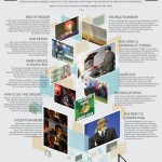 Infografik: Best Internet Memes of 2010