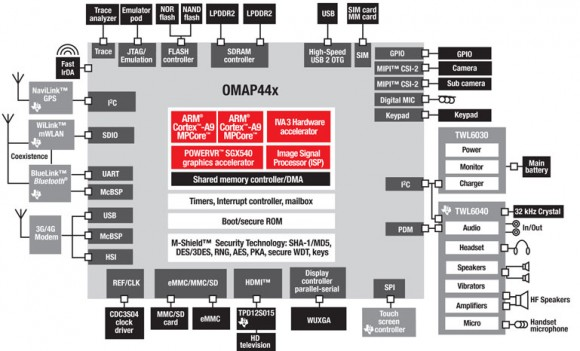 Texas Instruments Omap 4 44x System-Diagramm
