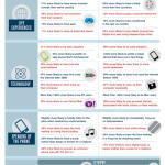Infografik: iOS-Nutzer (extrovertierte Optimisten) vs. Android-Nutzer (introvertierte Pessimisten)