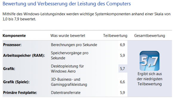 Windows Leistungsindex Dell XPS 15z