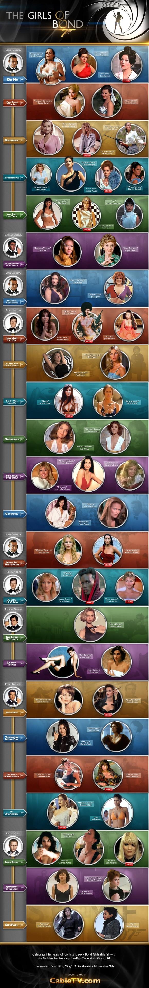 The Girls Of Bond 'Infografik'