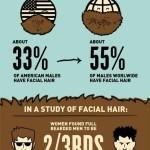 Eine Infografik über Bärte