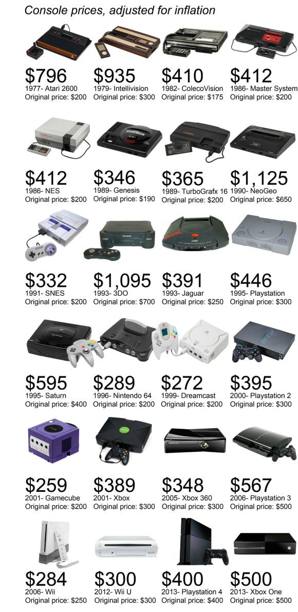 Spielkonsole Preise Infografik