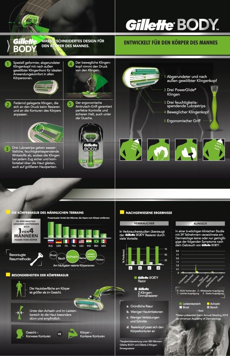 Gilette BODY Infografik